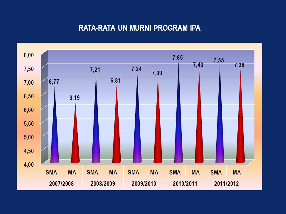 RATA-RATA UN MURNI PROGRAM IPA