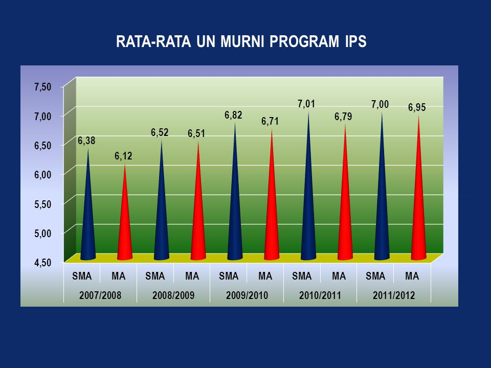 RATA-RATA UN MURNI PROGRAM IPS