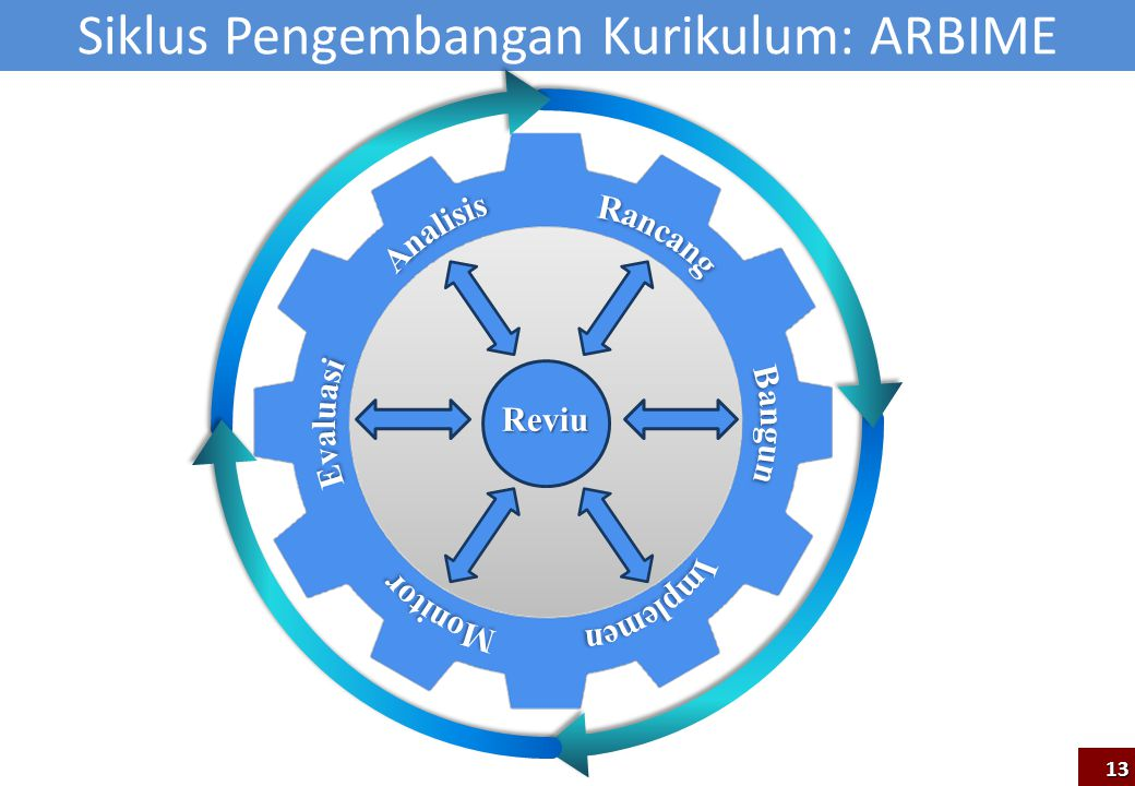 Siklus Pengembangan Kurikulum: ARBIME