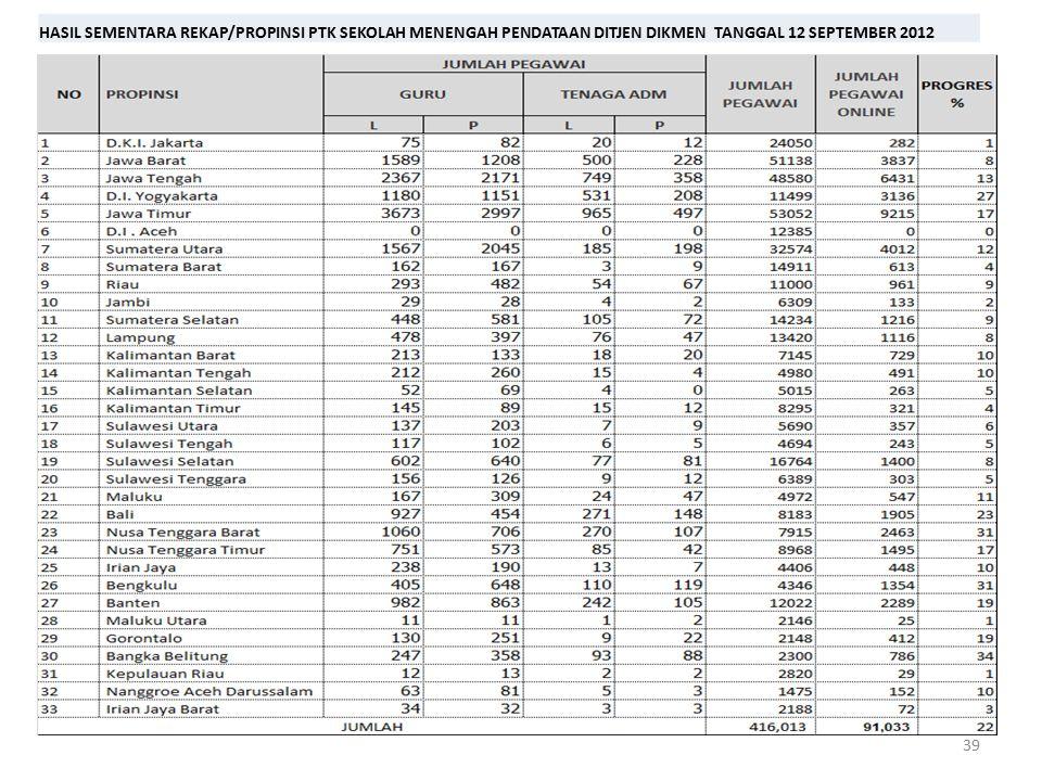 HASIL SEMENTARA REKAP/PROPINSI PTK SEKOLAH MENENGAH PENDATAAN DITJEN DIKMEN TANGGAL 12 SEPTEMBER 2012
