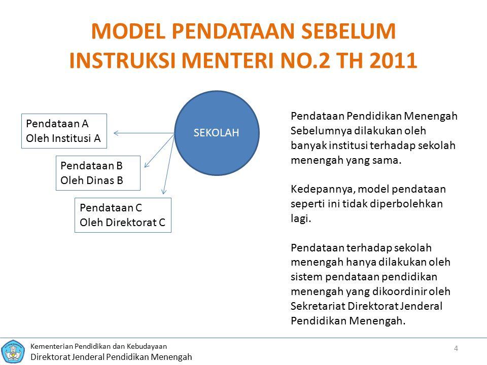 MODEL PENDATAAN SEBELUM INSTRUKSI MENTERI NO.2 TH 2011