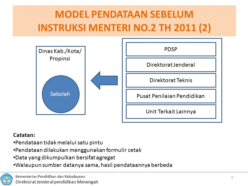 MODEL PENDATAAN SEBELUM INSTRUKSI MENTERI NO.2 TH 2011 (2)
