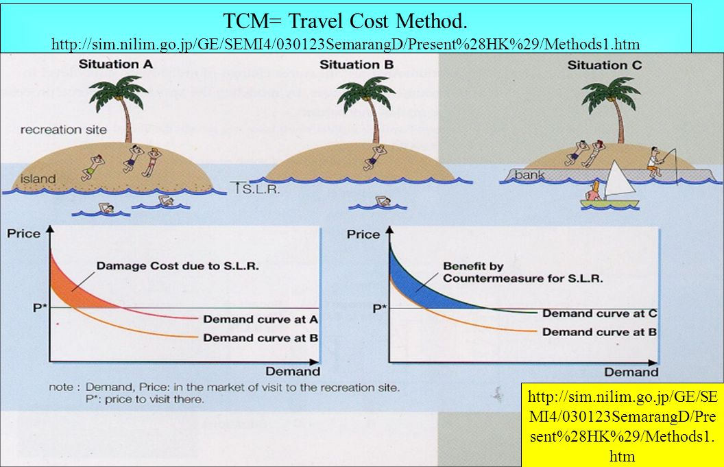 TCM= Travel Cost Method. http://sim. nilim. go