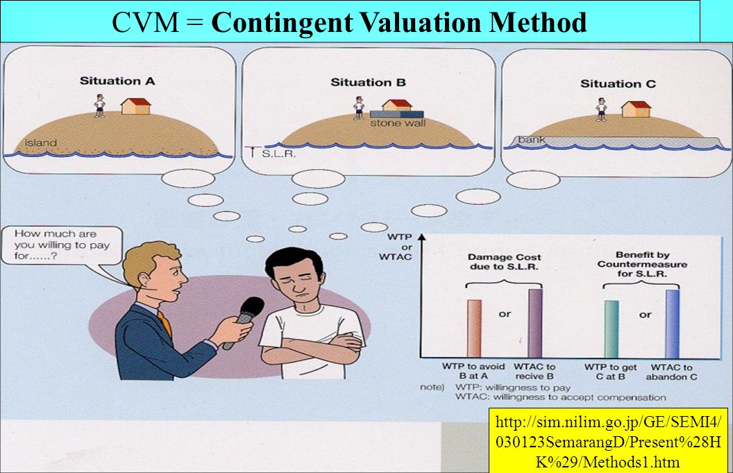 CVM = Contingent Valuation Method