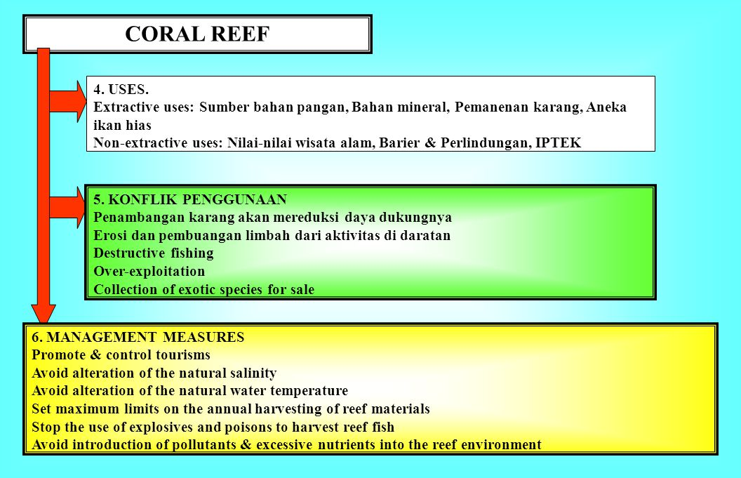 CORAL REEF 4. USES. Extractive uses: Sumber bahan pangan, Bahan mineral, Pemanenan karang, Aneka ikan hias.