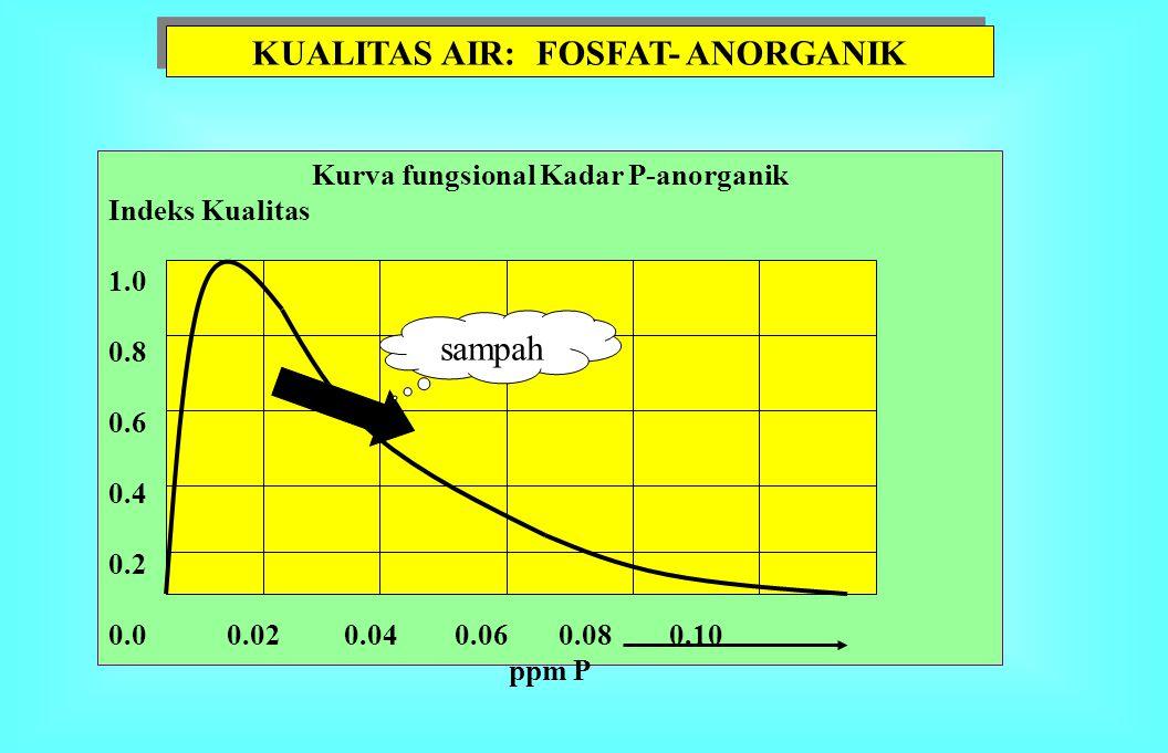 KUALITAS AIR: FOSFAT- ANORGANIK Kurva fungsional Kadar P-anorganik