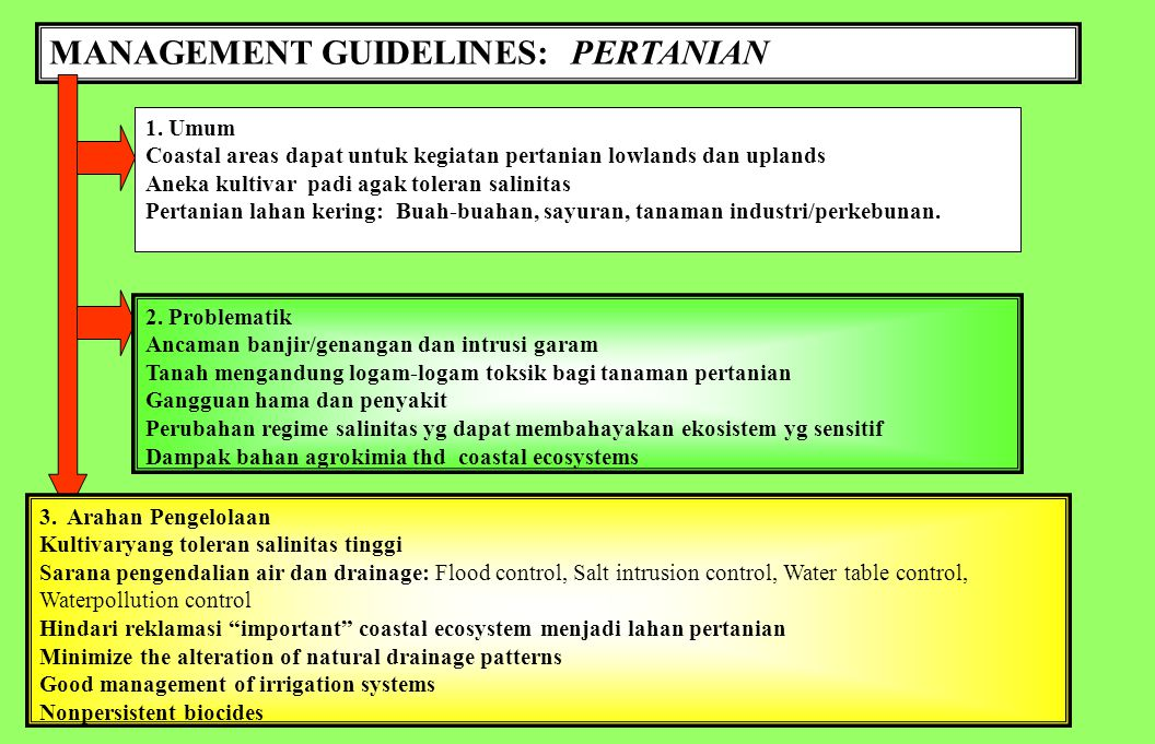 MANAGEMENT GUIDELINES: PERTANIAN