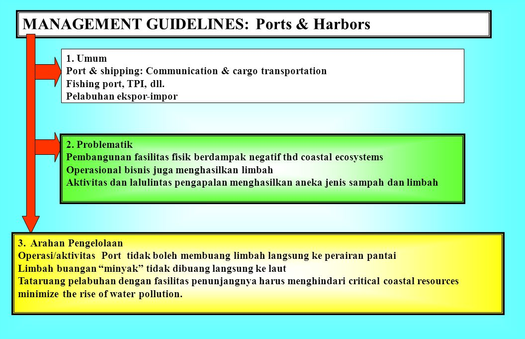 MANAGEMENT GUIDELINES: Ports & Harbors