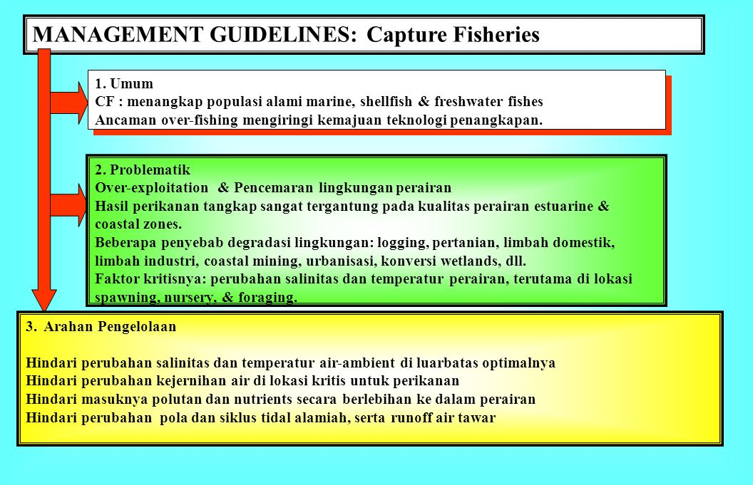 MANAGEMENT GUIDELINES: Capture Fisheries