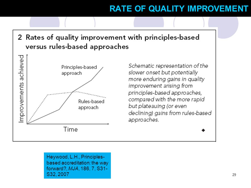 RATE OF QUALITY IMPROVEMENT