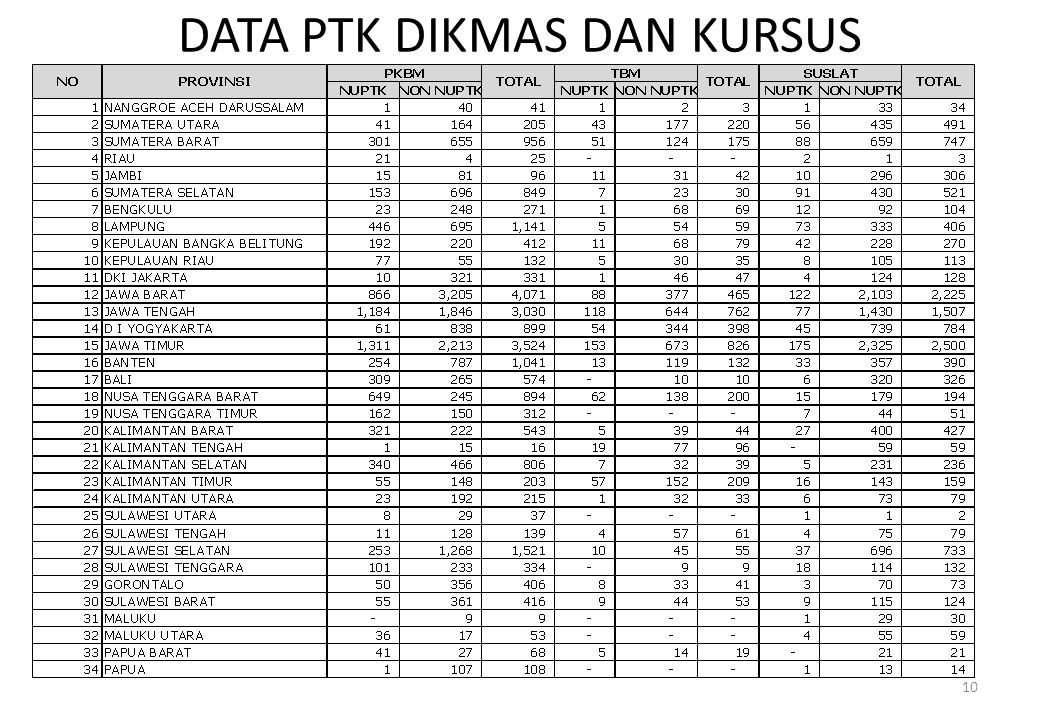 DATA PTK DIKMAS DAN KURSUS