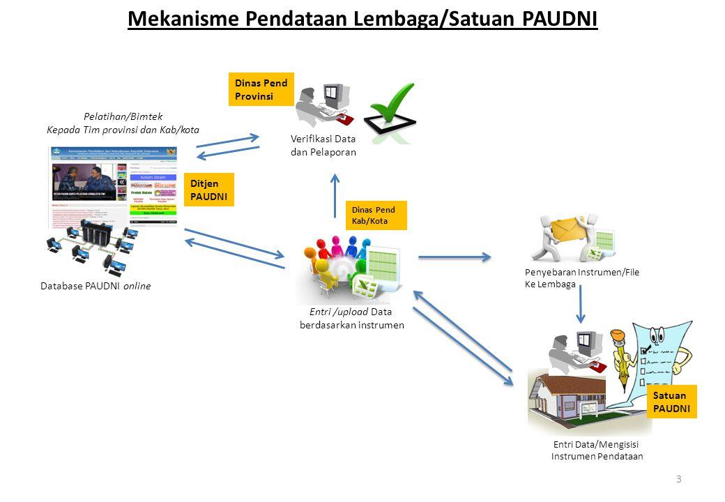 Mekanisme Pendataan Lembaga/Satuan PAUDNI