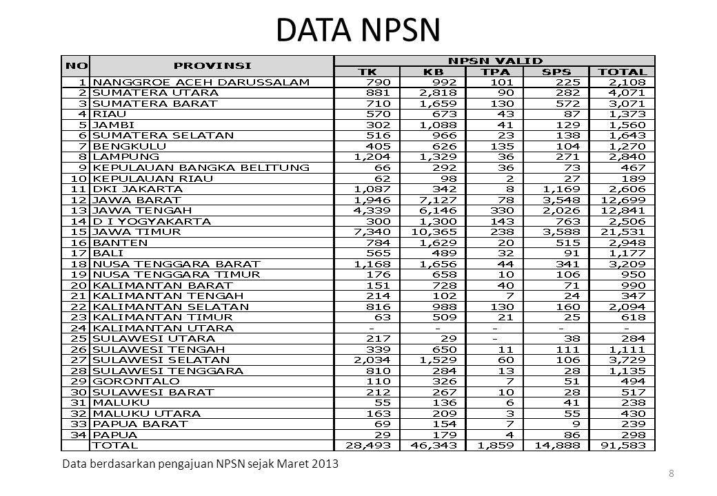 DATA NPSN Data berdasarkan pengajuan NPSN sejak Maret 2013