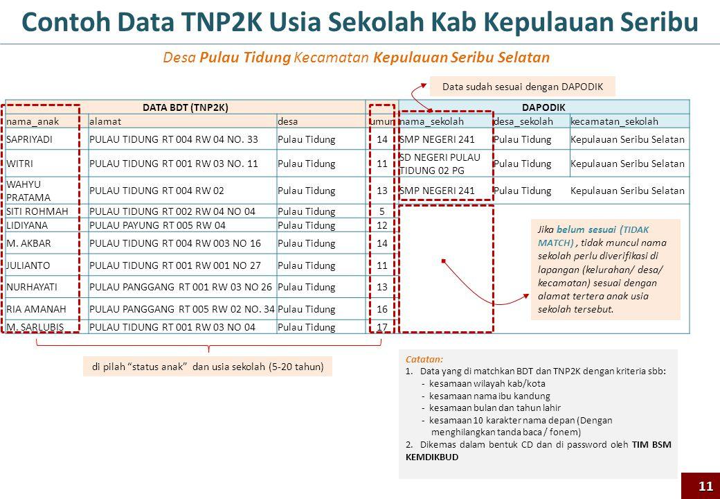 Contoh Data TNP2K Usia Sekolah Kab Kepulauan Seribu
