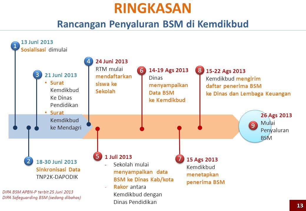 Rancangan Penyaluran BSM di Kemdikbud