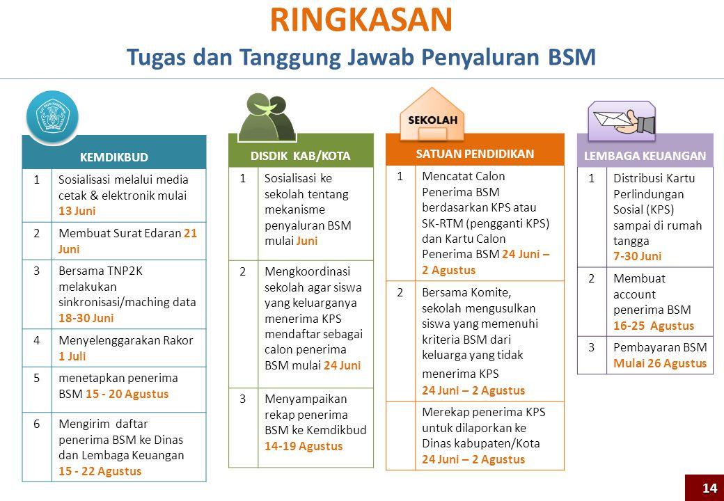 Tugas dan Tanggung Jawab Penyaluran BSM