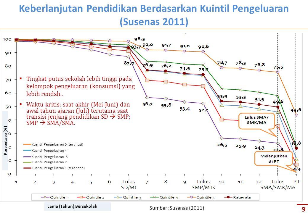 Keberlanjutan Pendidikan Berdasarkan Kuintil Pengeluaran (Susenas 2011)