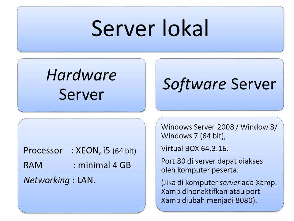 Server lokal Hardware Server Software Server