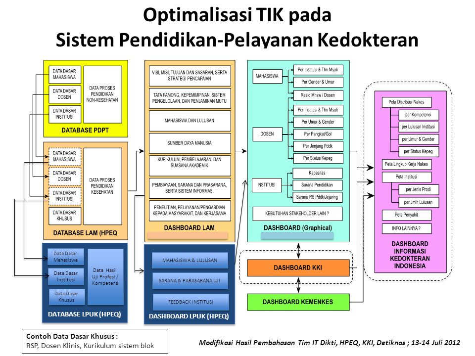 Optimalisasi TIK pada Sistem Pendidikan-Pelayanan Kedokteran