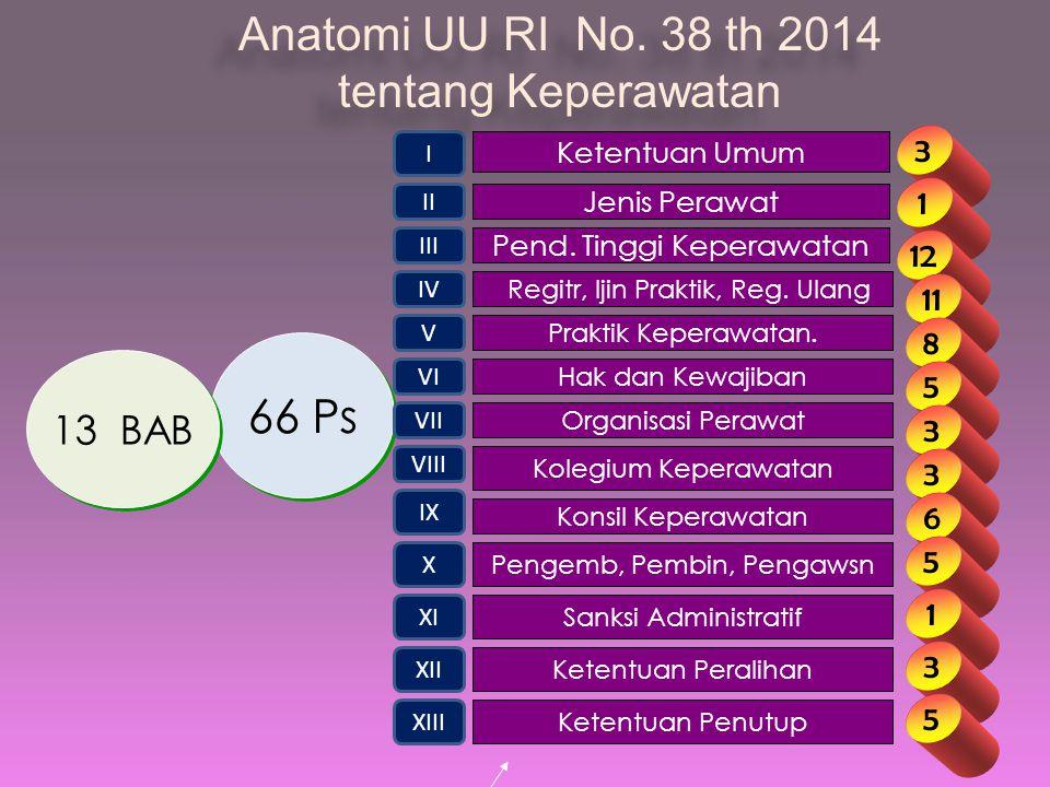 Anatomi UU RI No. 38 th 2014 tentang Keperawatan 66 Ps 13 BAB 3 1 12