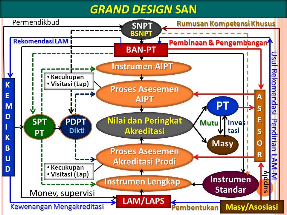 GRAND DESIGN SAN PT SNPT BAN-PT Instrumen AIPT Proses Asesemen AIPT