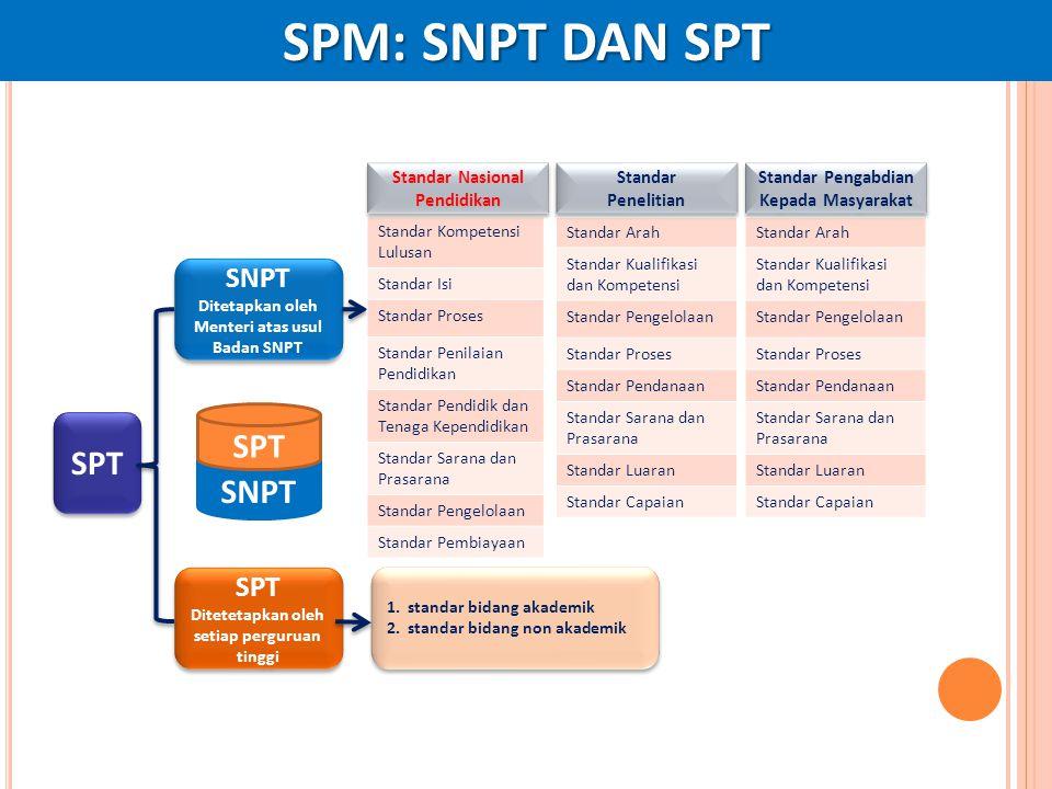 SPM: SNPT DAN SPT SPT SPT SNPT SNPT SPT Standar Nasional Pendidikan