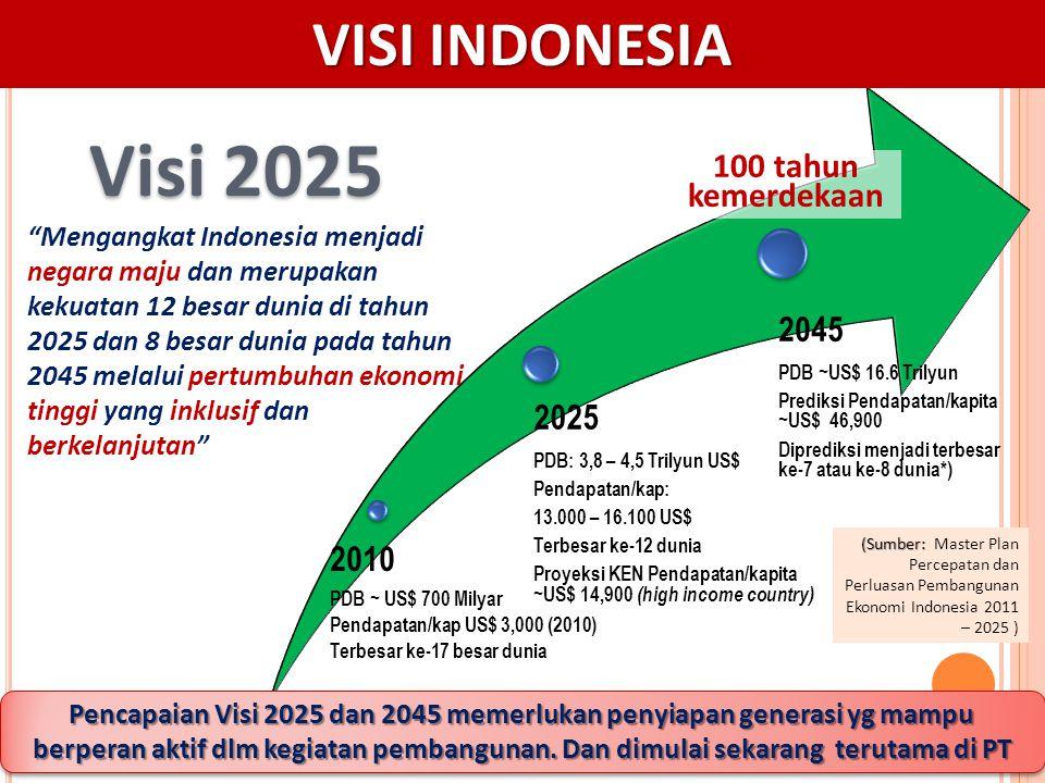 Visi 2025 VISI INDONESIA 100 tahun kemerdekaan 2045 2025 2010