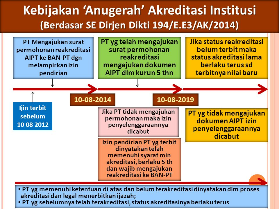 Kebijakan 'Anugerah' Akreditasi Institusi
