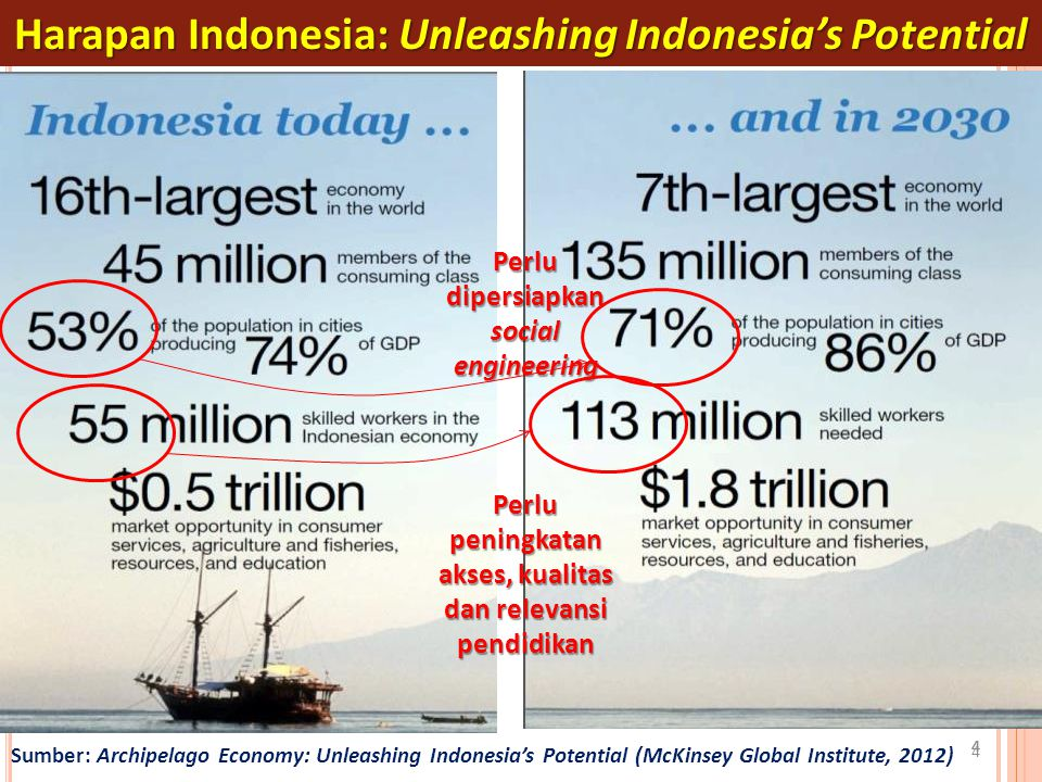 Harapan Indonesia: Unleashing Indonesia's Potential