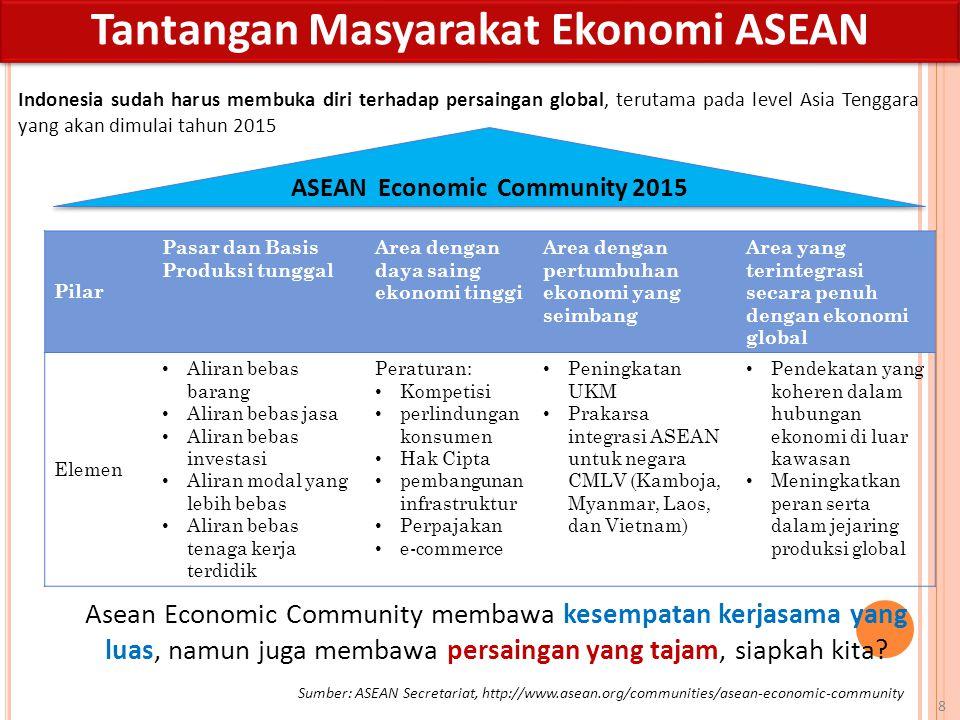 Tantangan Masyarakat Ekonomi ASEAN ASEAN Economic Community 2015