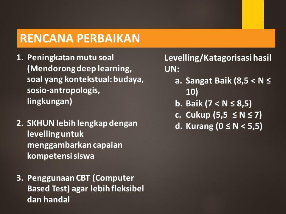 RENCANA PERBAIKAN Levelling/Katagorisasi hasil UN: