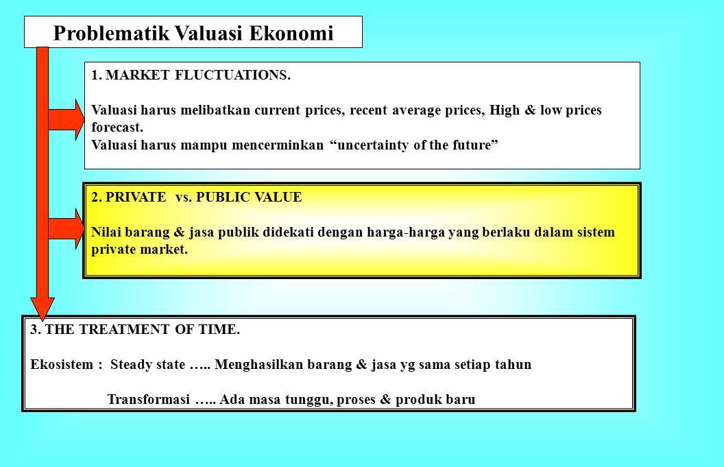 Problematik Valuasi Ekonomi