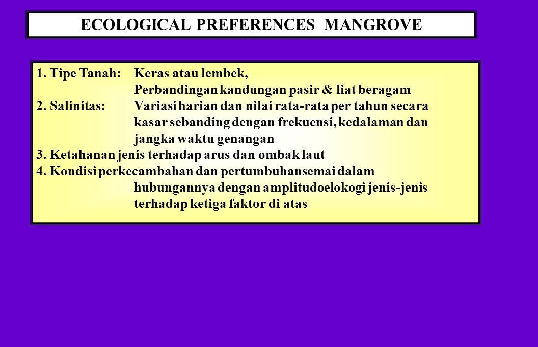 ECOLOGICAL PREFERENCES MANGROVE