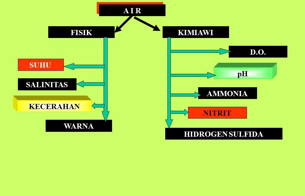 A I R FISIK KIMIAWI D.O. SUHU pH SALINITAS AMMONIA KECERAHAN NITRIT WARNA HIDROGEN SULFIDA
