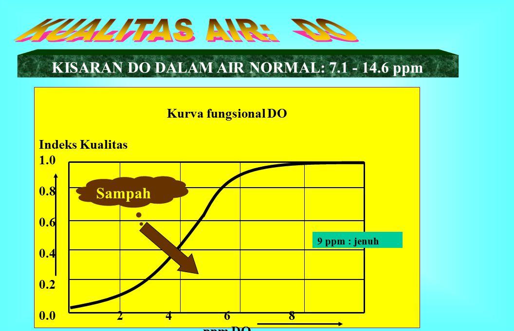 KISARAN DO DALAM AIR NORMAL: 7.1 - 14.6 ppm