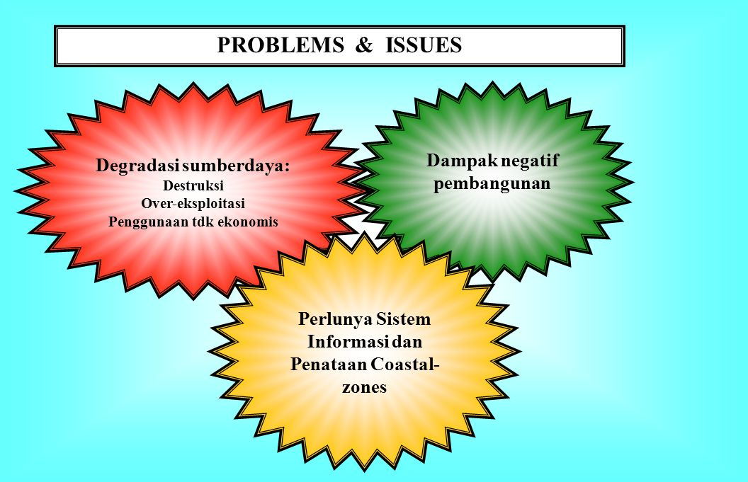 PROBLEMS & ISSUES Dampak negatif pembangunan Degradasi sumberdaya: