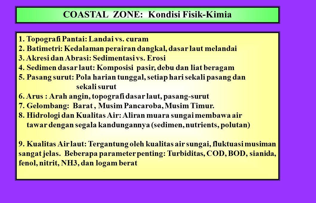 COASTAL ZONE: Kondisi Fisik-Kimia