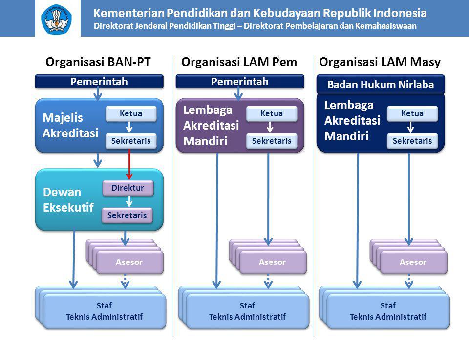 Organisasi BAN-PT Organisasi LAM Pem Organisasi LAM Masy