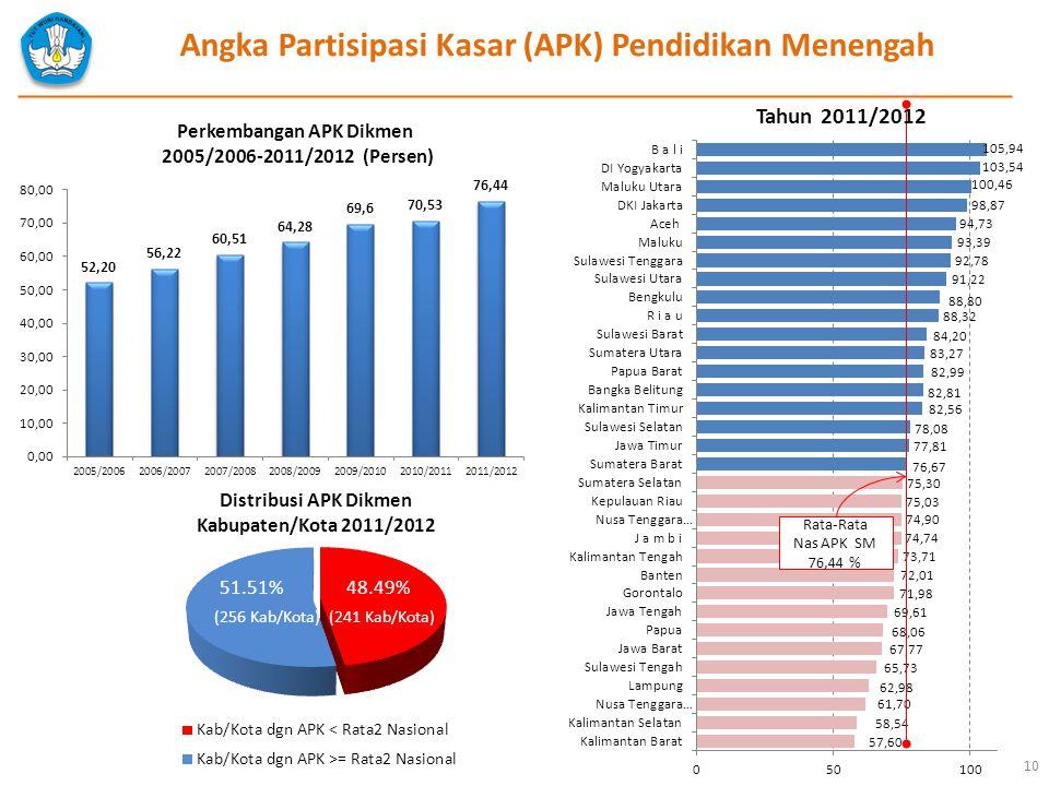 Angka Partisipasi Kasar (APK) Pendidikan Menengah