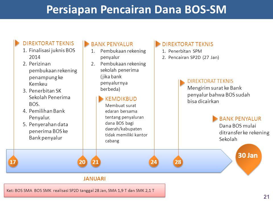 Persiapan Pencairan Dana BOS-SM