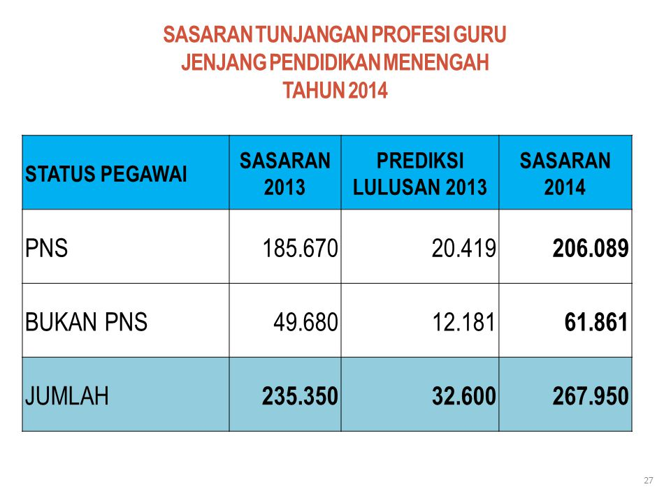SASARAN TUNJANGAN PROFESI GURU JENJANG PENDIDIKAN MENENGAH TAHUN 2014