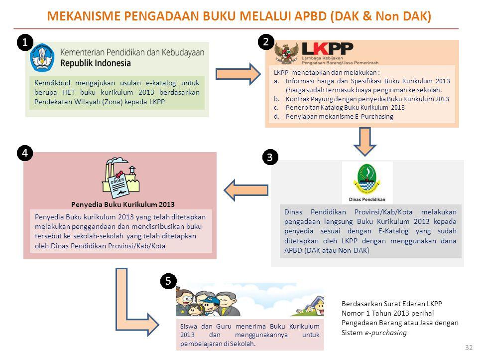 MEKANISME PENGADAAN BUKU MELALUI APBD (DAK & Non DAK)