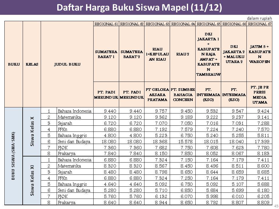 Daftar Harga Buku Siswa Mapel (11/12)