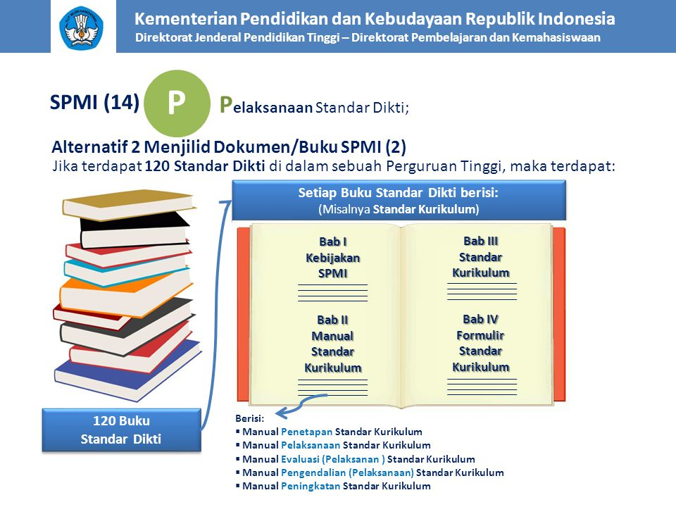 P Pelaksanaan Standar Dikti; SPMI (14)