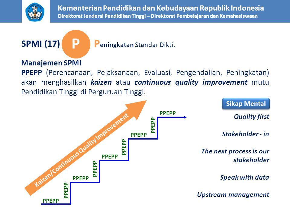 P Peningkatan Standar Dikti. SPMI (17) Manajemen SPMI