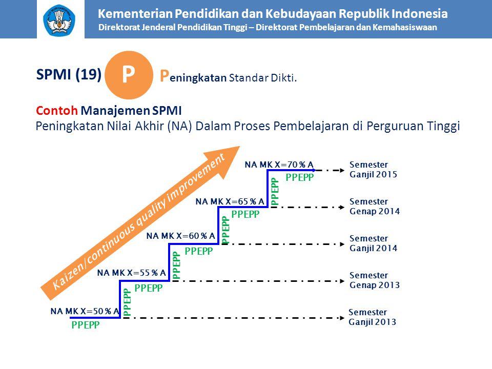 P Peningkatan Standar Dikti. SPMI (19) Contoh Manajemen SPMI