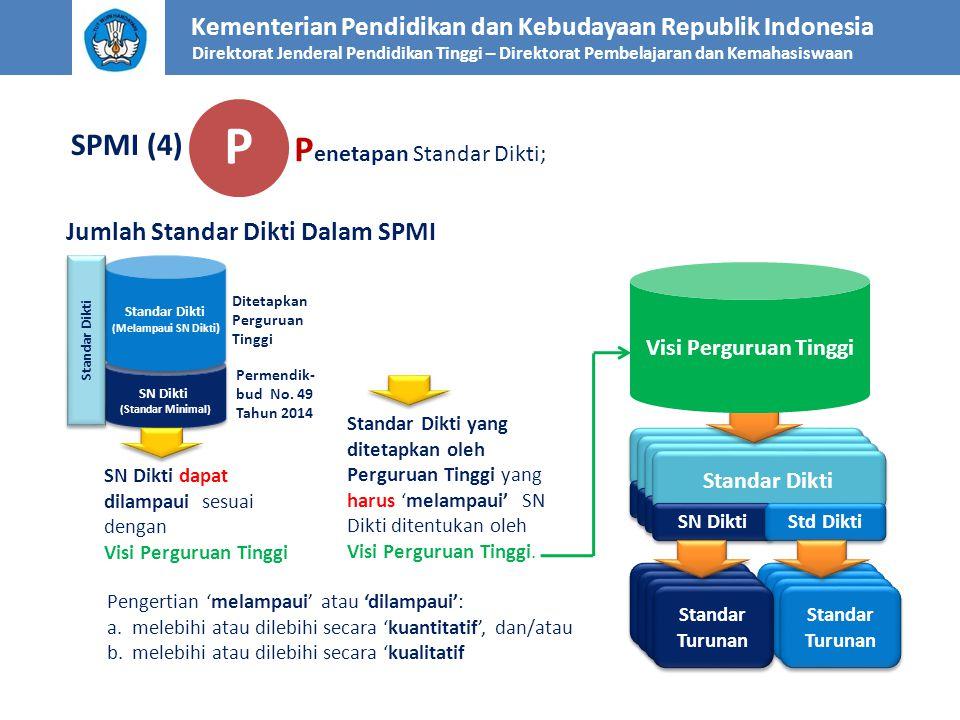 P Penetapan Standar Dikti; SPMI (4) Jumlah Standar Dikti Dalam SPMI