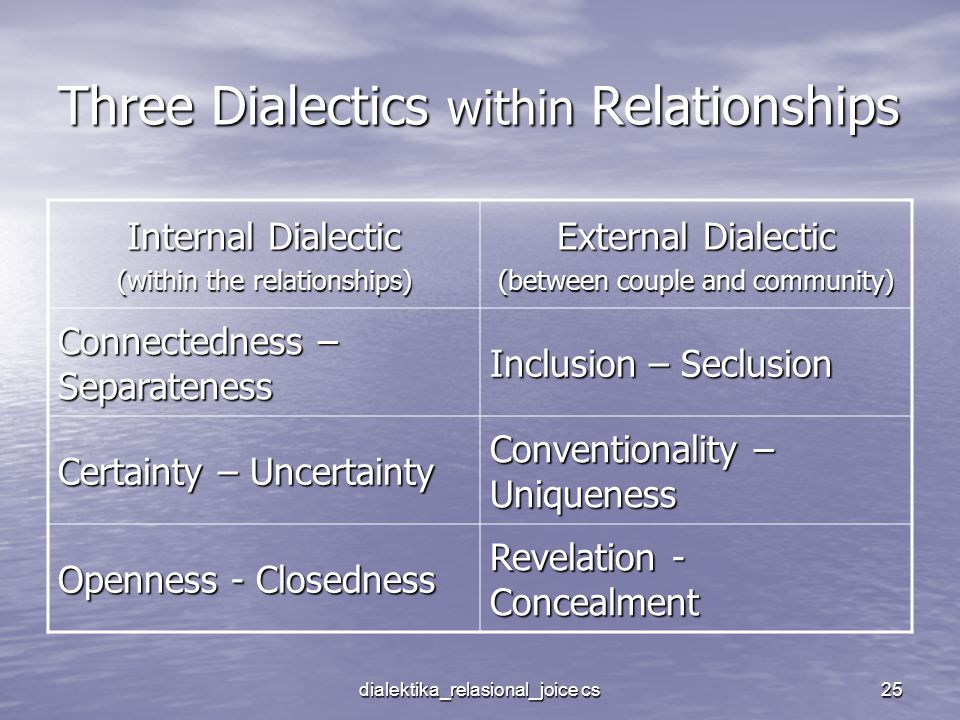 Three Dialectics within Relationships