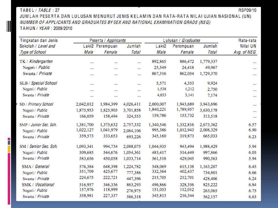 Peserta UN = 1.163.207 murid Yang lulus UN = 1.224.782 murid.