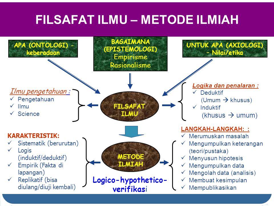 FILSAFAT ILMU – METODE ILMIAH